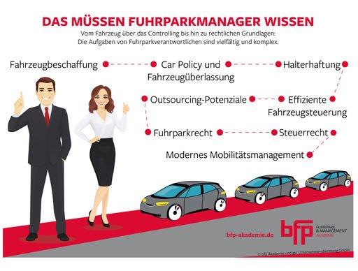 Modernes Fuhrparkmanagement kann mehr – Die neue bfp AKADEMIE in Kooperation mit der gsr Unternehmensberatung GmbH